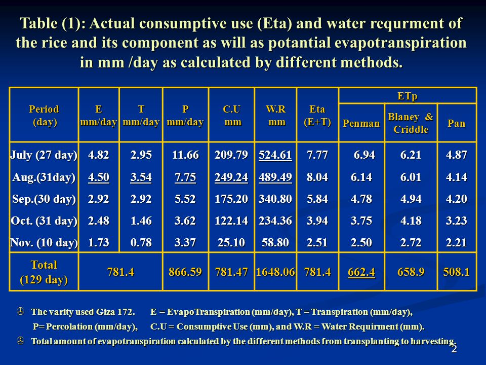 Table (1): Actual consumptive use (Eta) and water requrment of the rice and its component as will as potantial evapotranspiration in mm /day as calculated by different methods.
