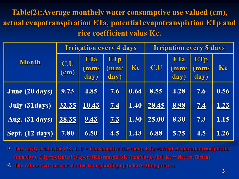 Table(2):Average monthely water consumptive use valued (cm), actual evapotranspiration ETa, potential evapotranspirtion ETp and rice coefficient valus Kc.