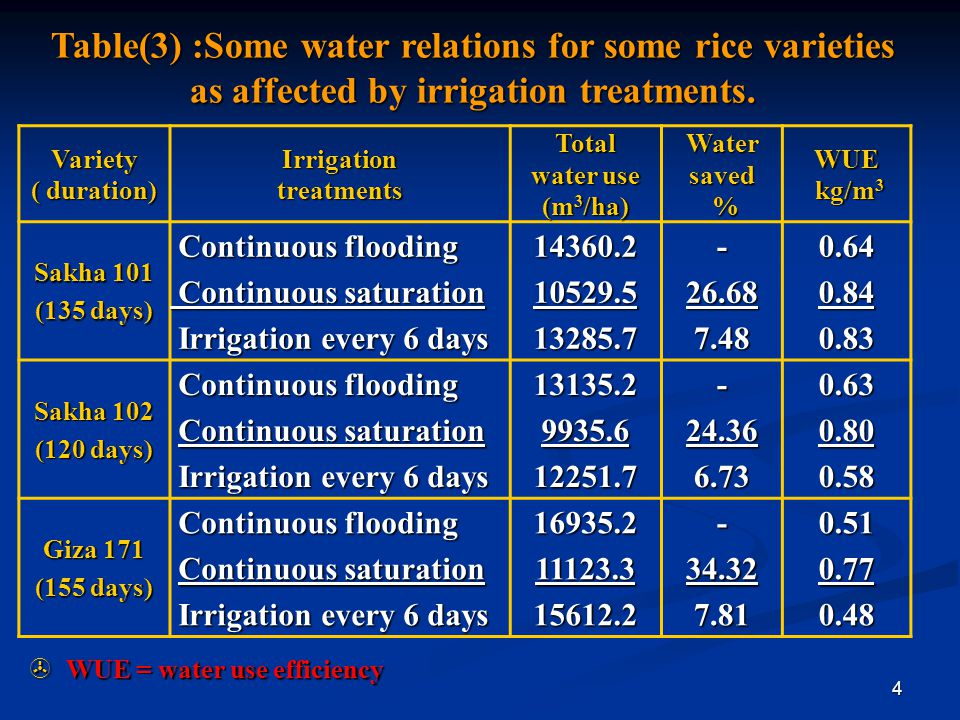 Table(3) :Some water relations for some rice varieties as affected by irrigation treatments.