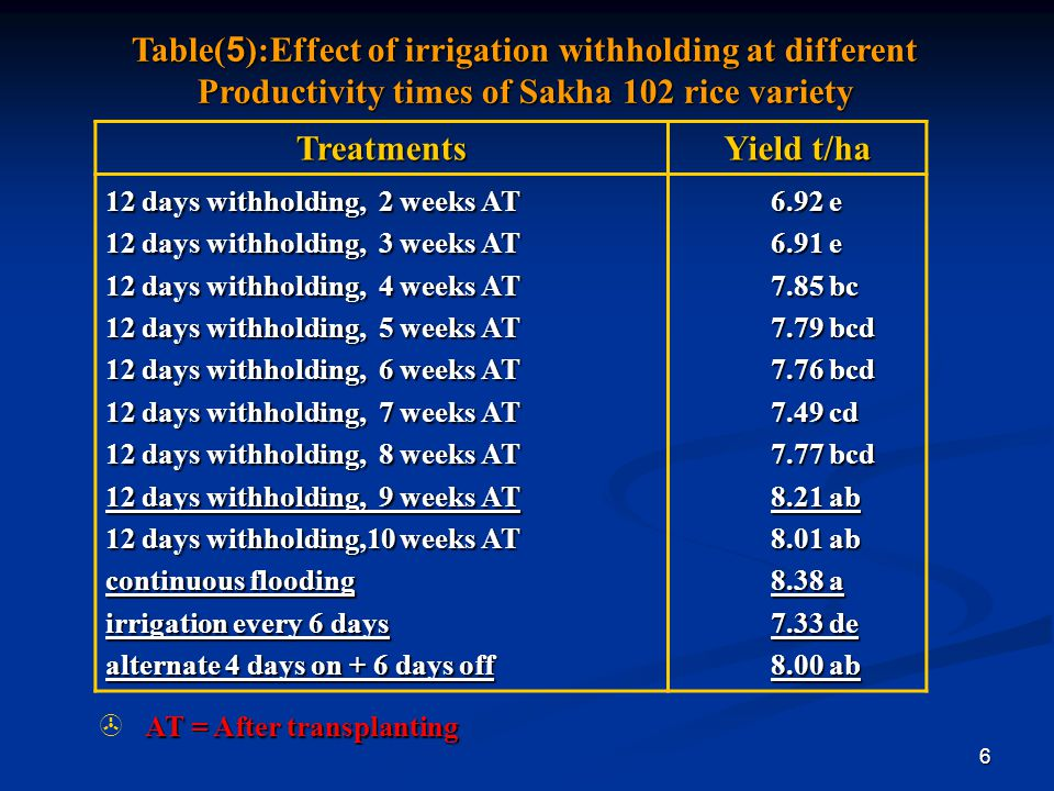 Table(5):Effect of irrigation withholding at different Productivity times of Sakha 102 rice variety
