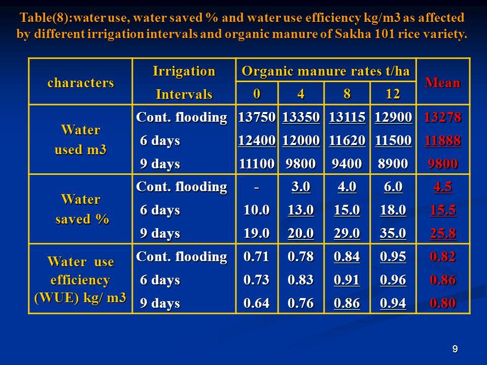 Organic manure rates t/ha