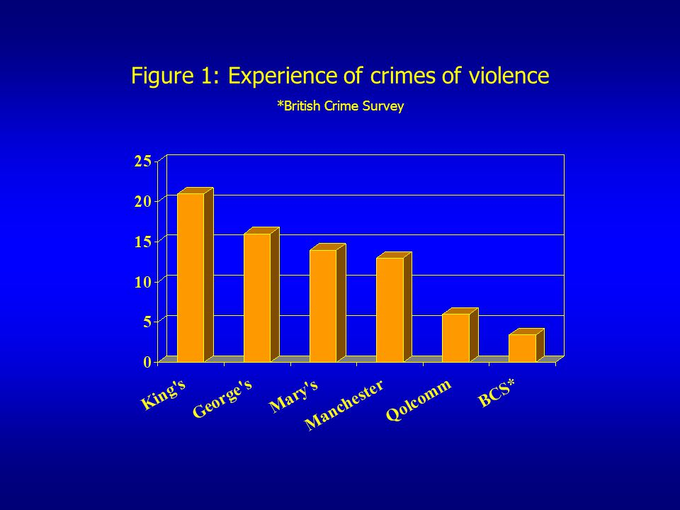 Figure 1: Experience of crimes of violence *British Crime Survey