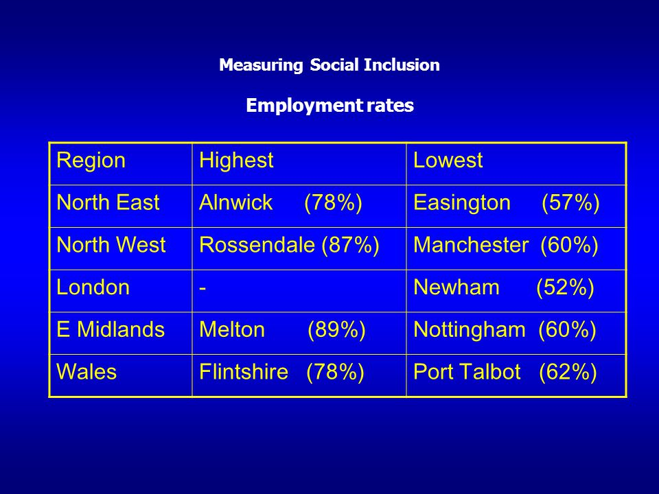 Measuring Social Inclusion Employment rates