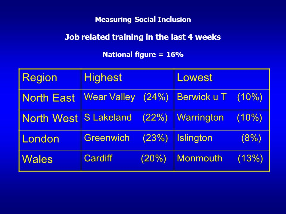 Region Highest Lowest North East North West London Wales