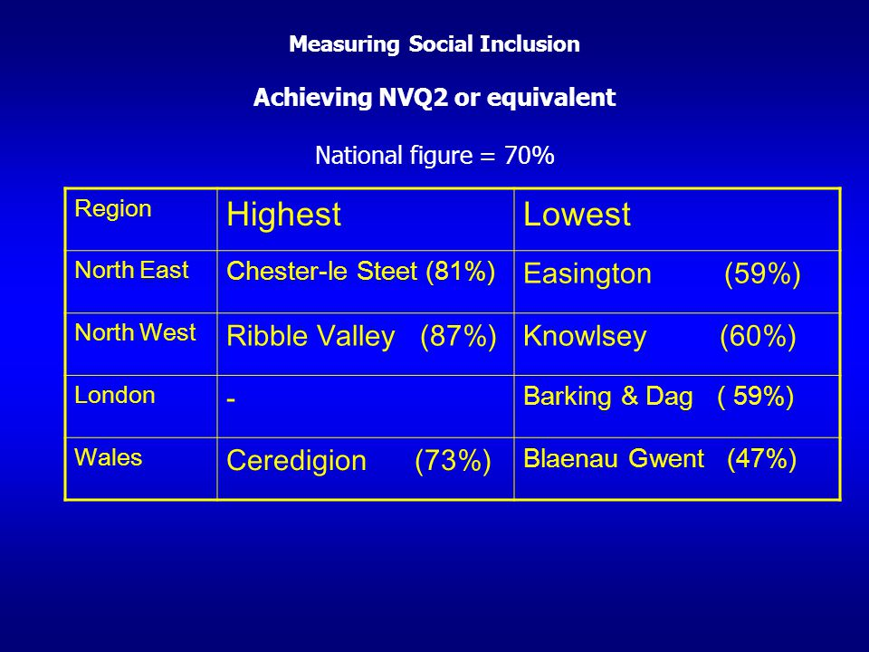 Highest Lowest Easington (59%) Ribble Valley (87%) Knowlsey (60%) -
