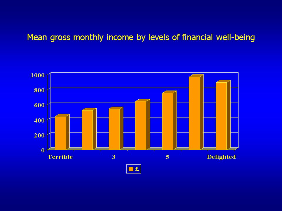 Mean gross monthly income by levels of financial well-being