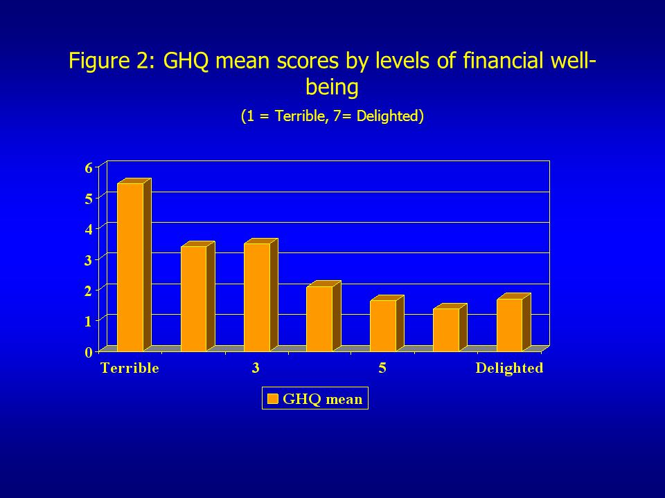 Figure 2: GHQ mean scores by levels of financial well-being (1 = Terrible, 7= Delighted)