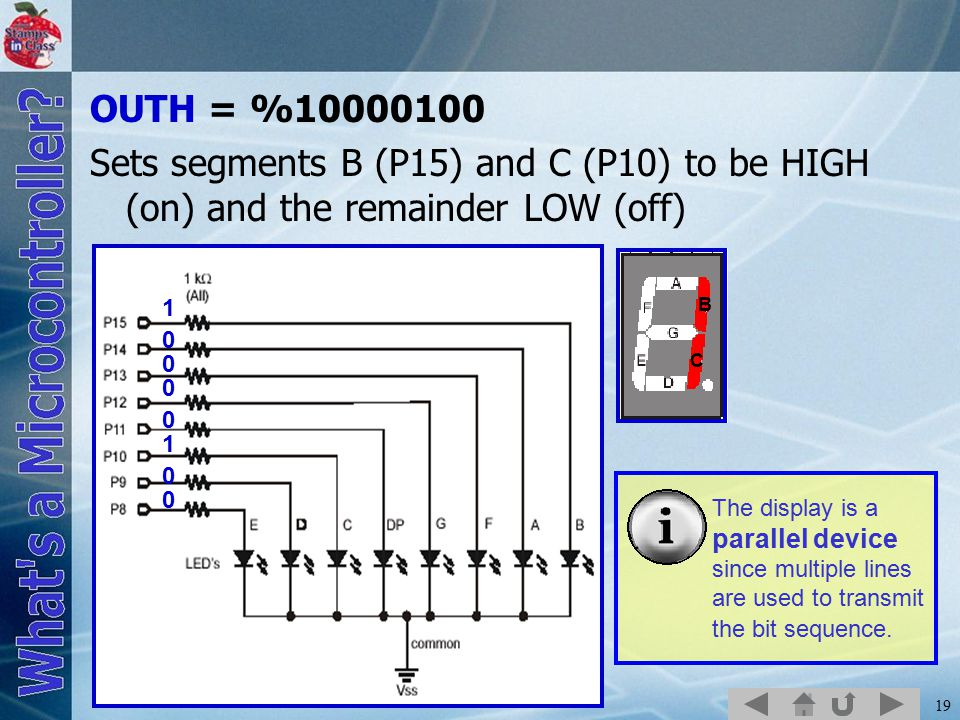 OUTH = %10000100 Sets segments B (P15) and C (P10) to be HIGH (on) and the remainder LOW (off) B. C.