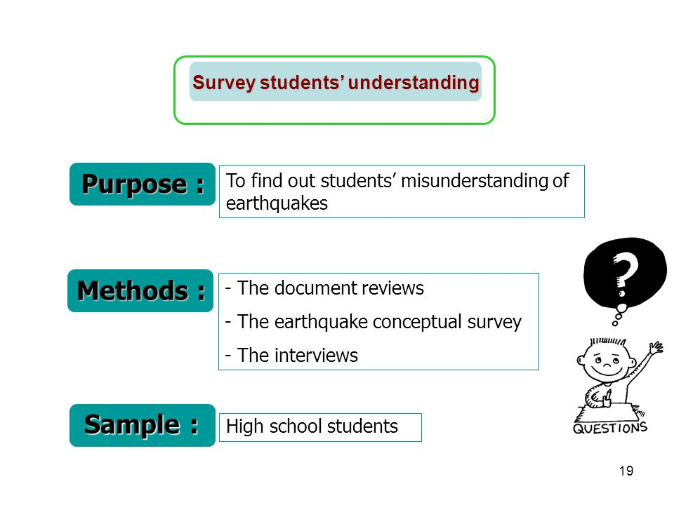 Purpose : Methods : Sample : Survey students' understanding