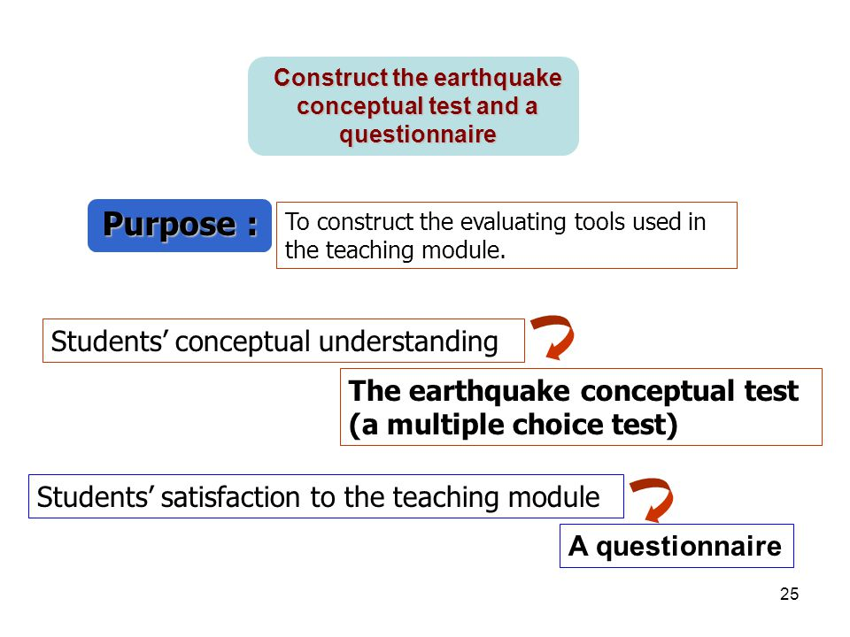 Construct the earthquake conceptual test and a questionnaire