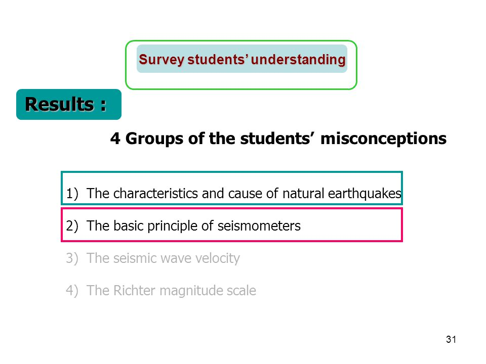 Results : 4 Groups of the students' misconceptions