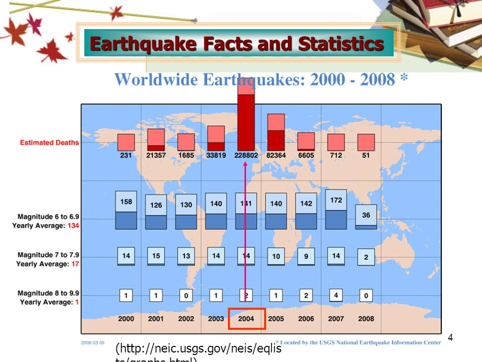 Earthquake Facts and Statistics