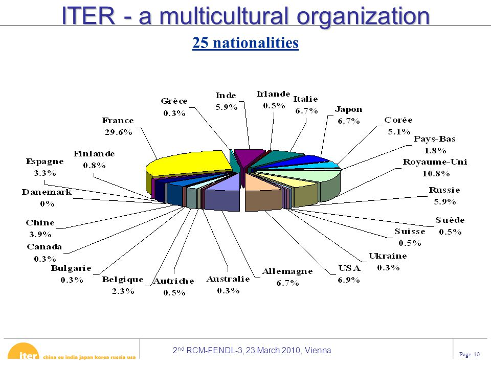 ITER - a multicultural organization