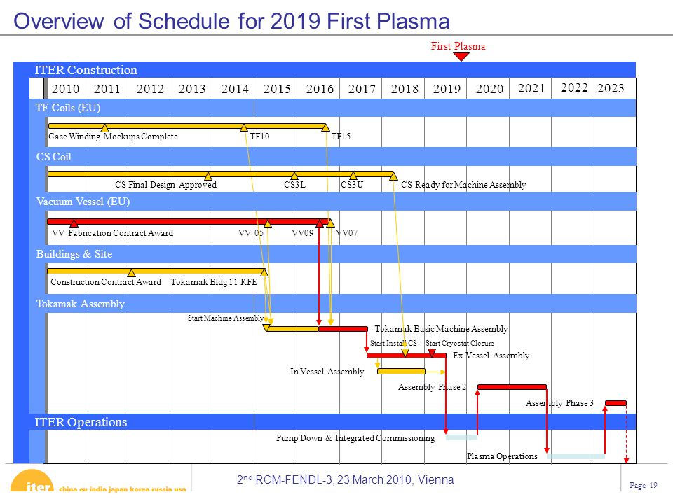 Overview of Schedule for 2019 First Plasma