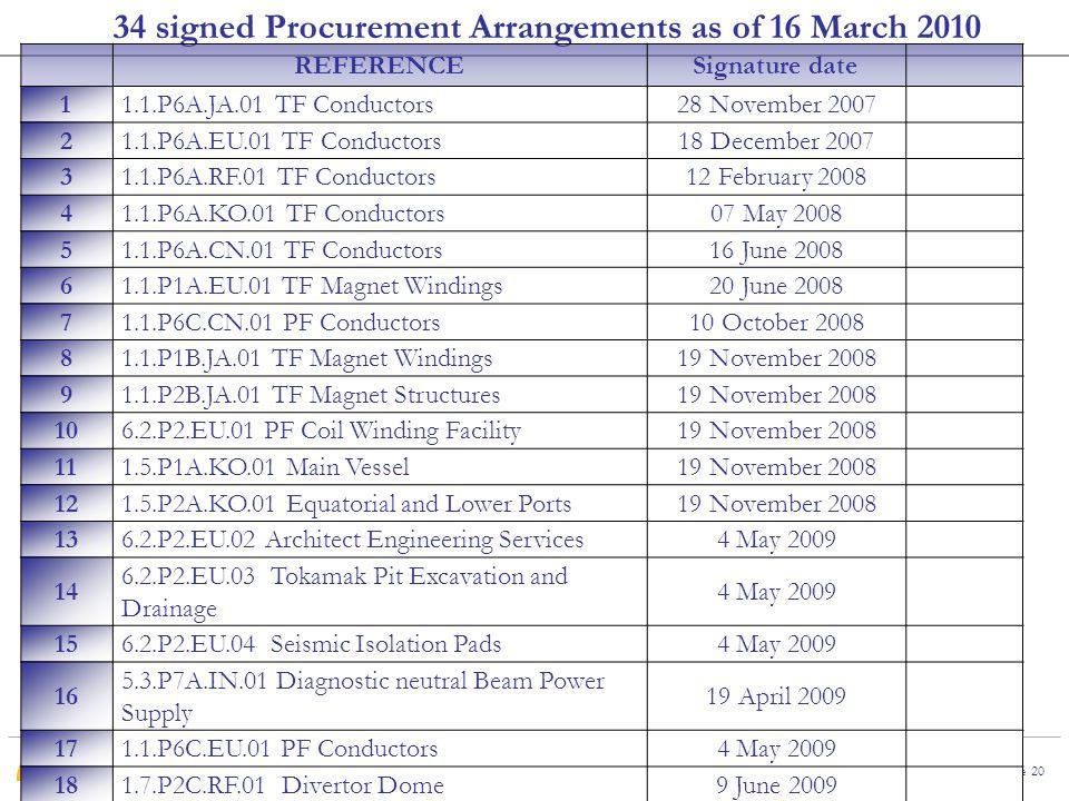 34 signed Procurement Arrangements as of 16 March 2010