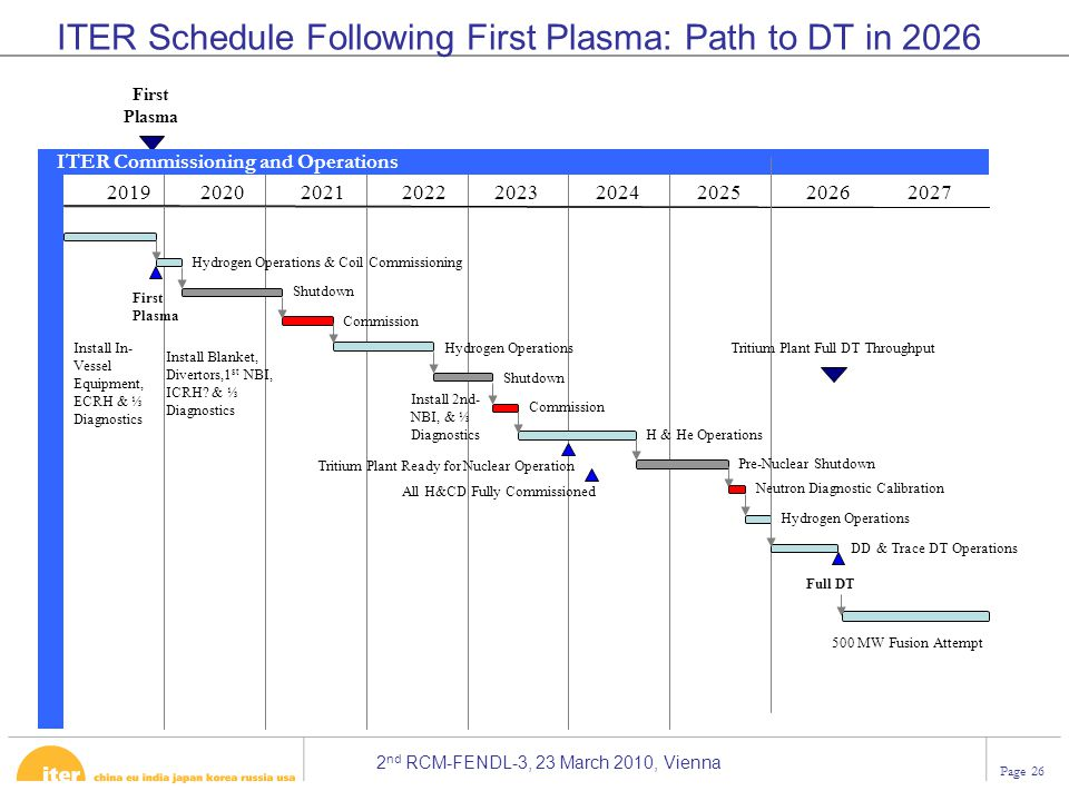 ITER Schedule Following First Plasma: Path to DT in 2026