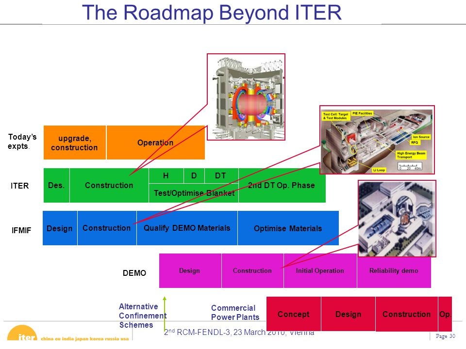 The Roadmap Beyond ITER