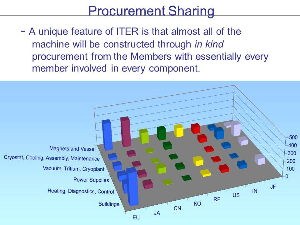 Procurement Sharing