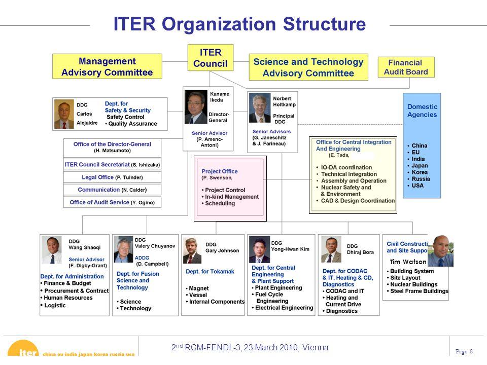 ITER Organization Structure