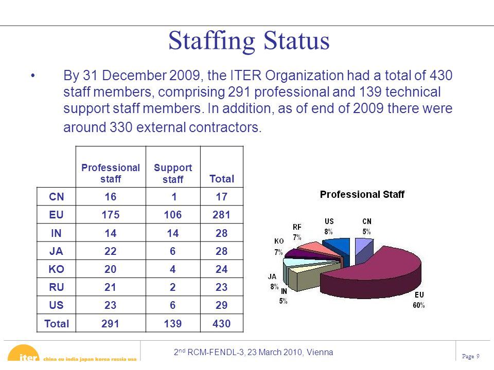 Staffing Status