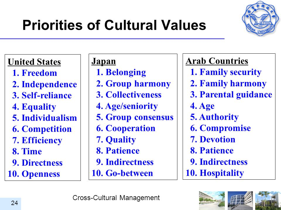 Priorities of Cultural Values