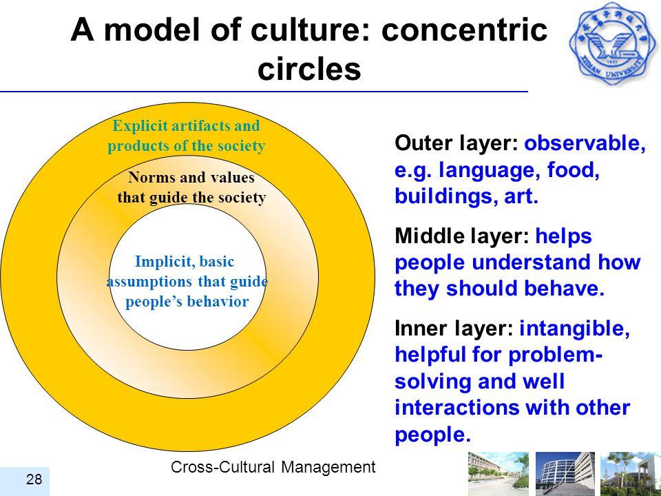 A model of culture: concentric circles