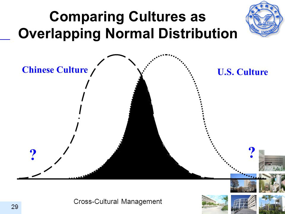 Comparing Cultures as Overlapping Normal Distribution