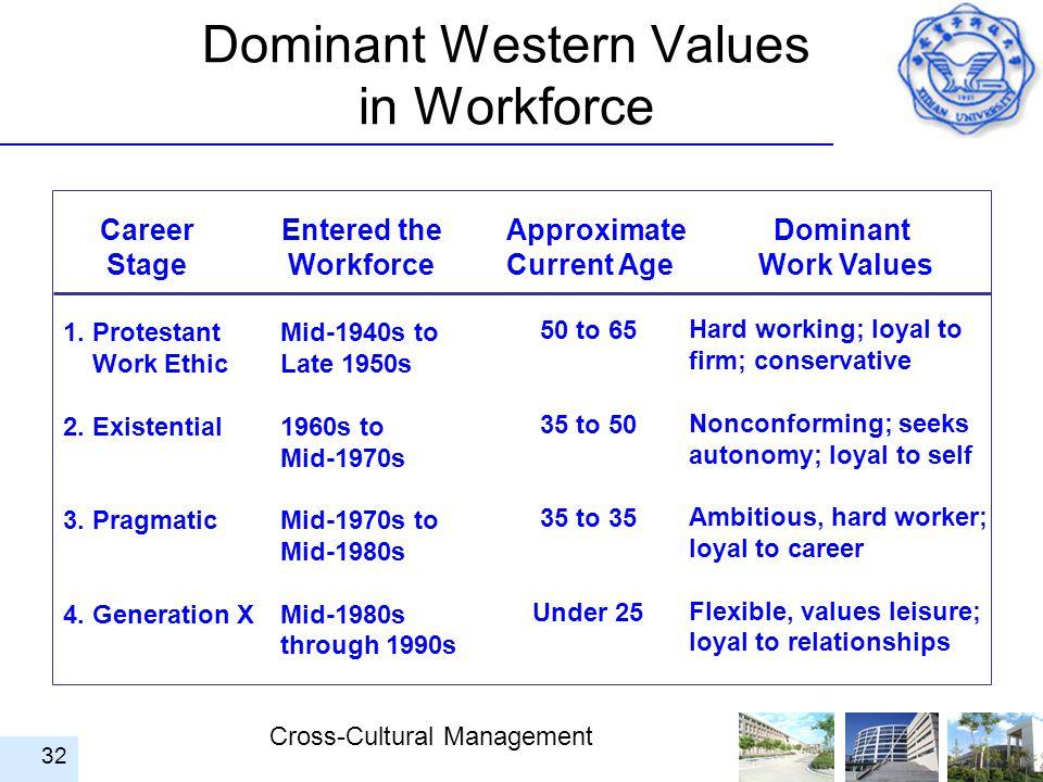 Dominant Western Values in Workforce