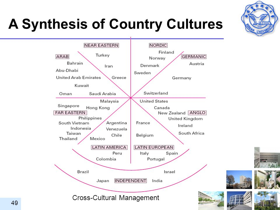 A Synthesis of Country Cultures