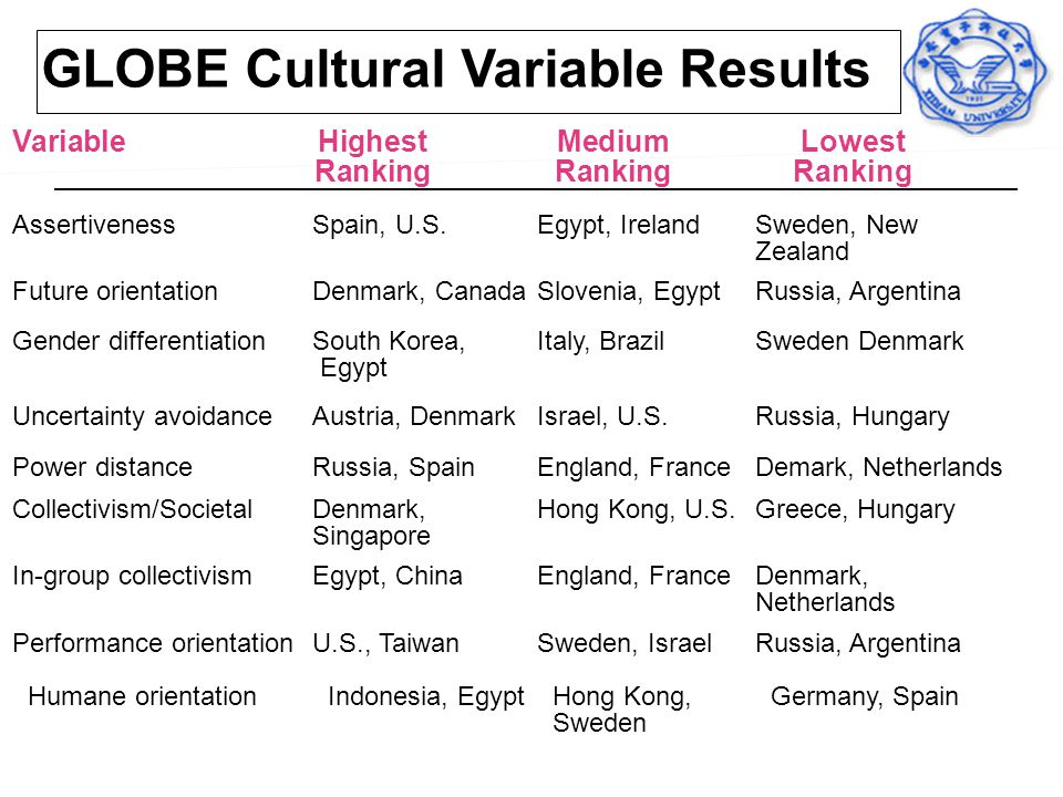 GLOBE Cultural Variable Results