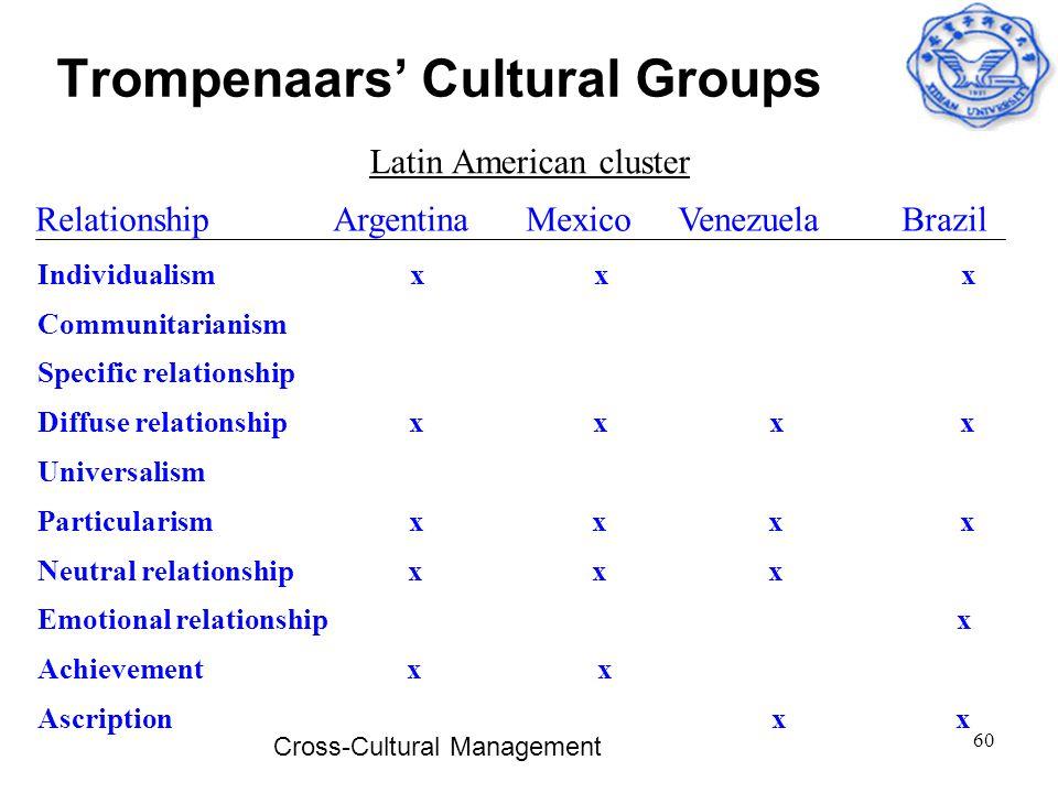 Trompenaars' Cultural Groups
