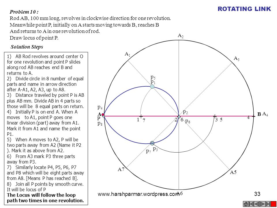 + + + + ROTATING LINK Problem 10 :