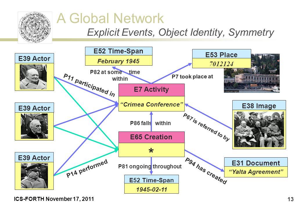 Explicit Events, Object Identity, Symmetry