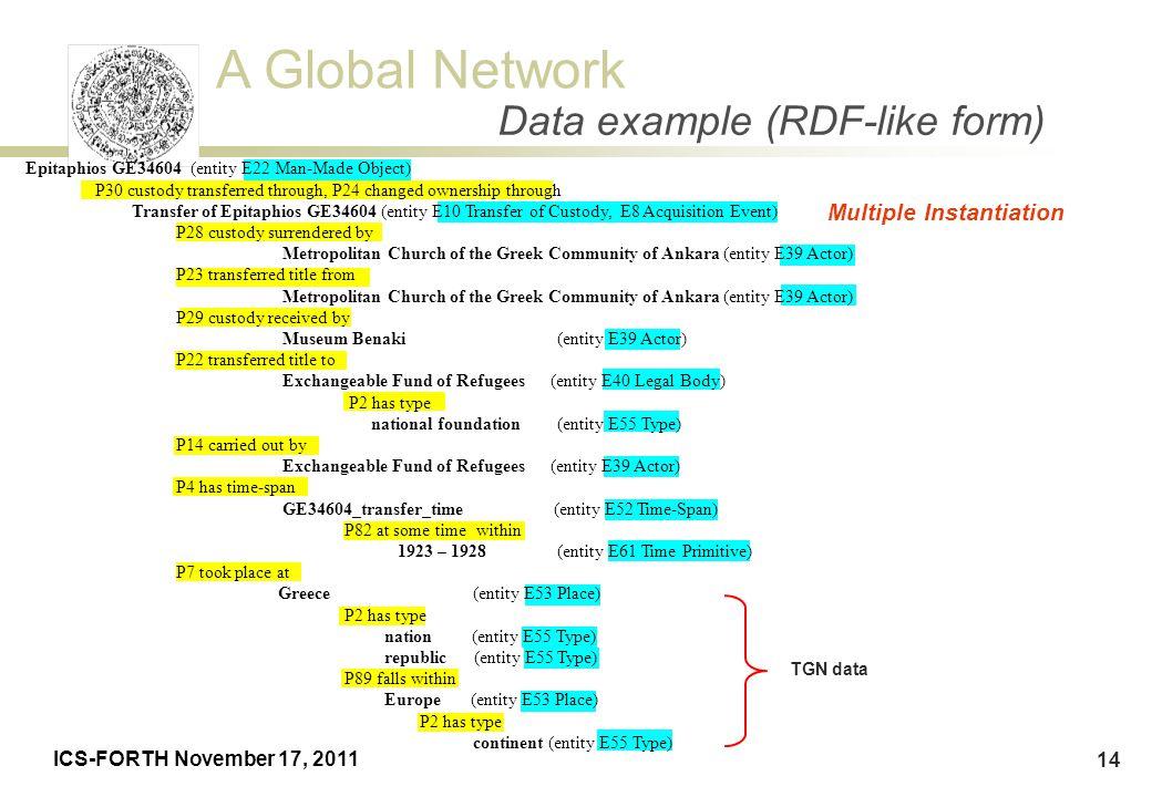 Data example (RDF-like form)