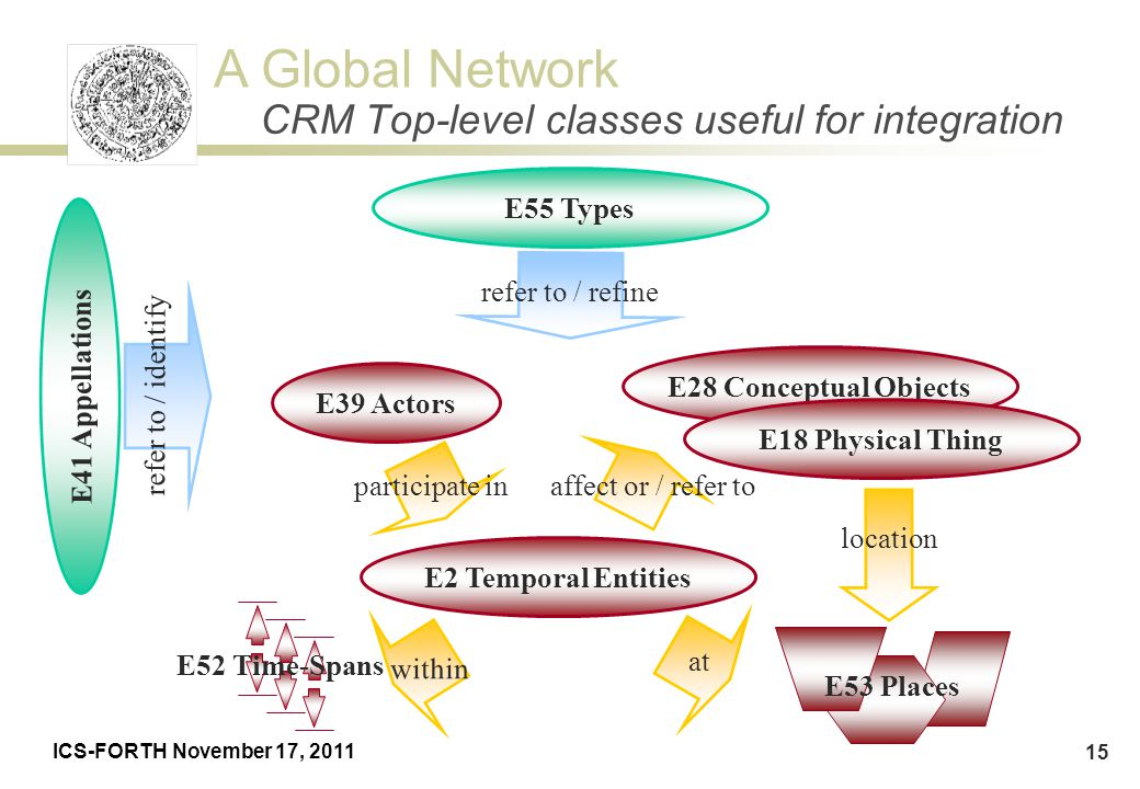 CRM Top-level classes useful for integration