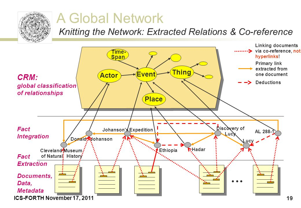 Knitting the Network: Extracted Relations & Co-reference