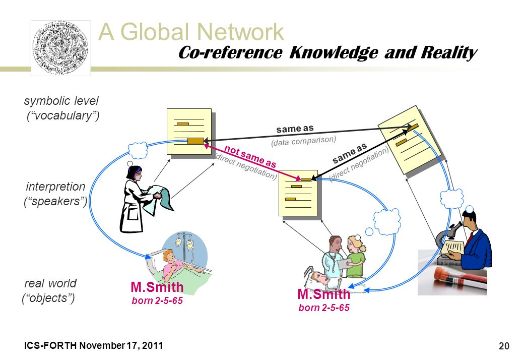 Co-reference Knowledge and Reality
