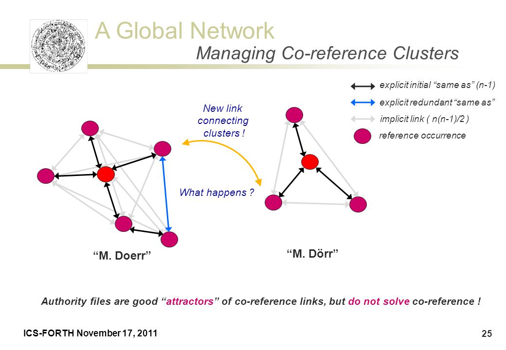 Managing Co-reference Clusters