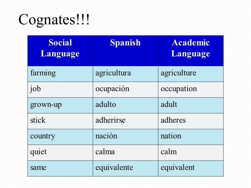 Cognates!!! Social Language Spanish Academic Language farming