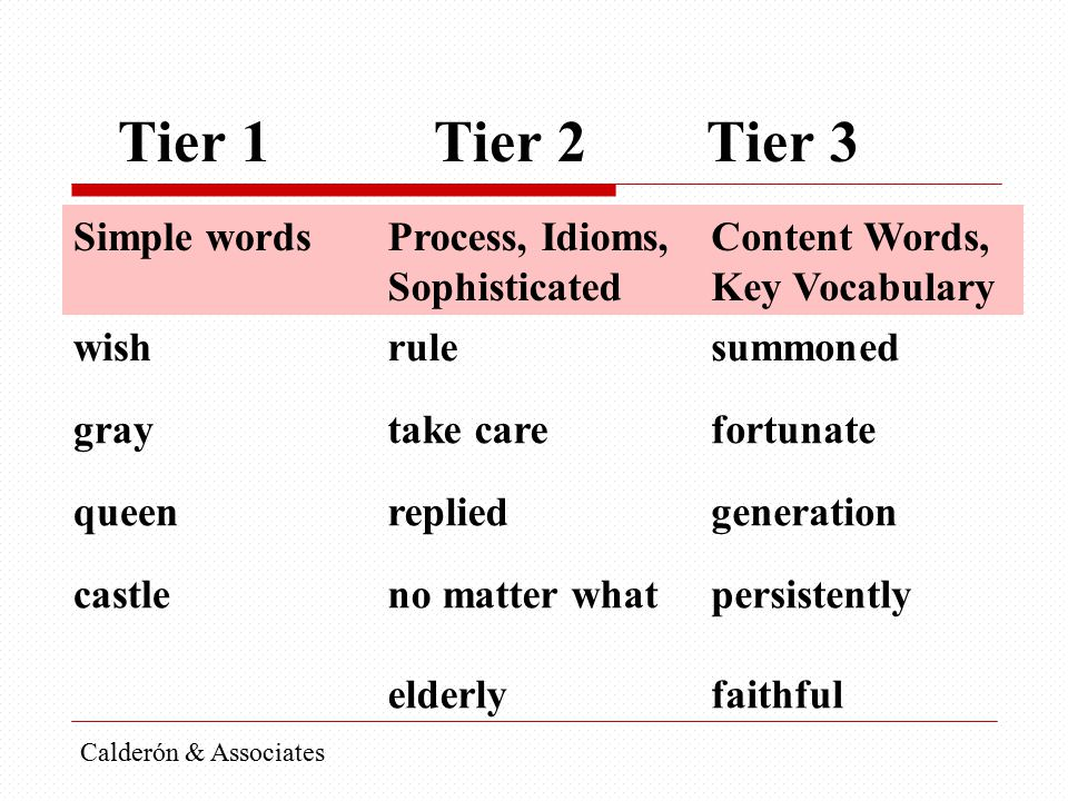 Tier 1 Tier 2 Tier 3 Simple words Process, Idioms, Sophisticated