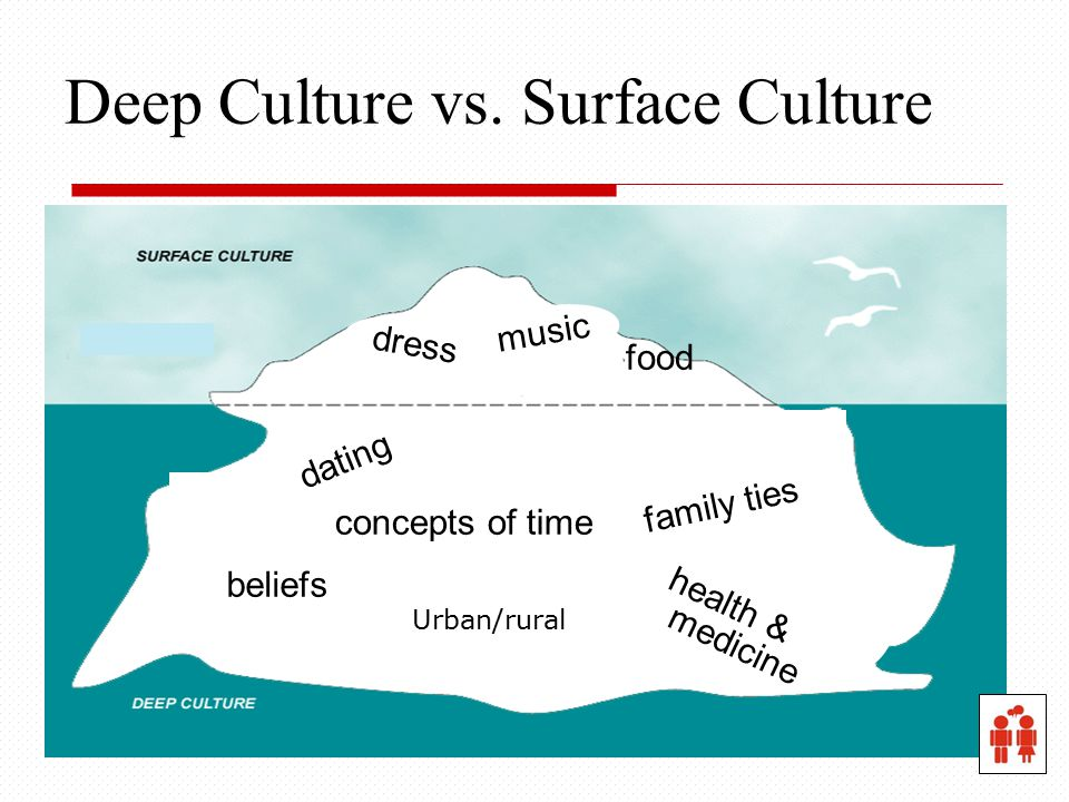 Deep Culture vs. Surface Culture