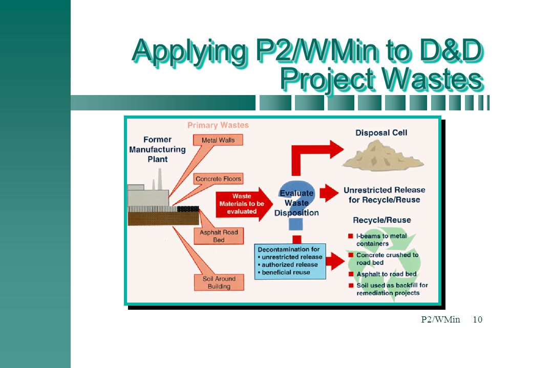 Applying P2/WMin to D&D Project Wastes