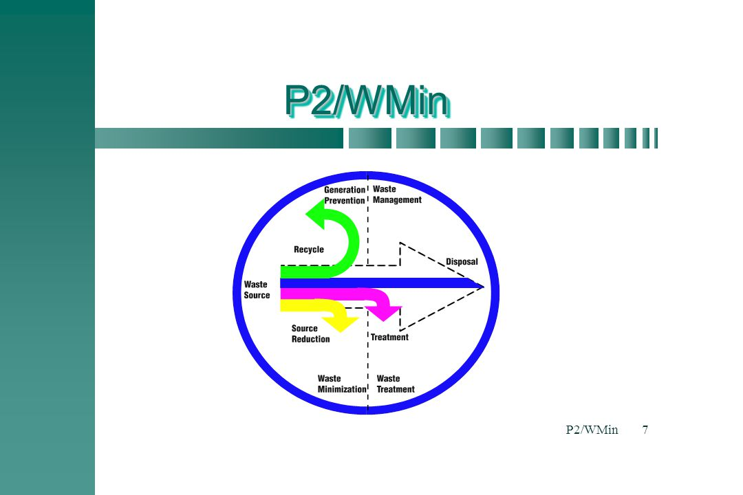 P2/WMin P2/WMin