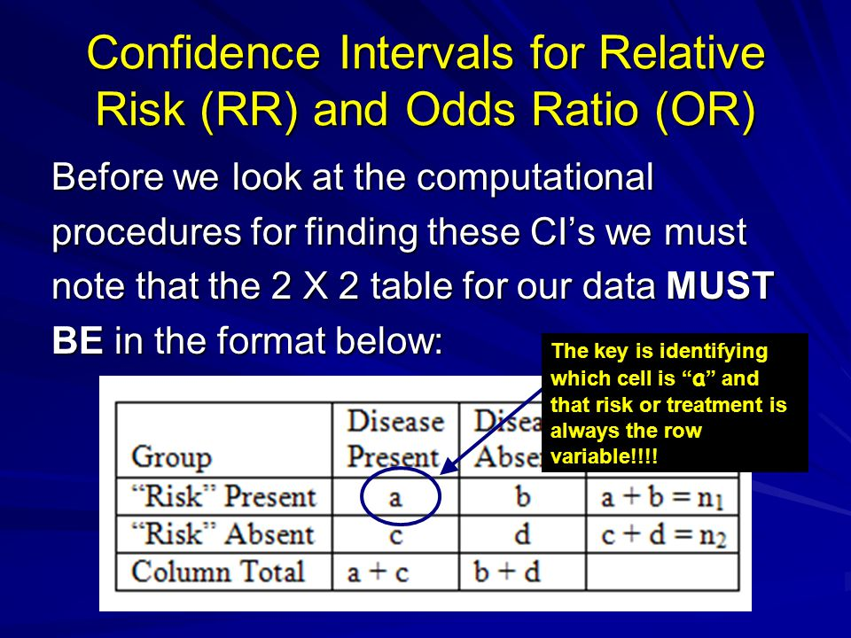 Confidence Intervals for Relative Risk (RR) and Odds Ratio (OR)