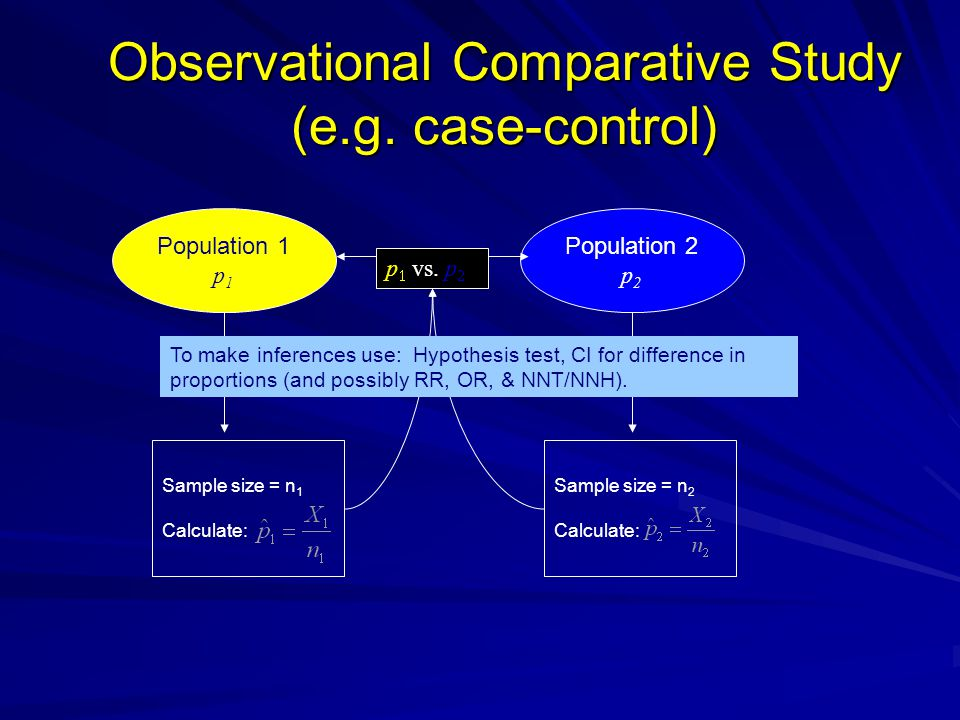 Observational Comparative Study (e.g. case-control)