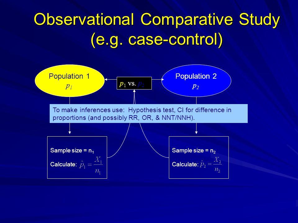 Observational Comparative Study (e.g. case-control)