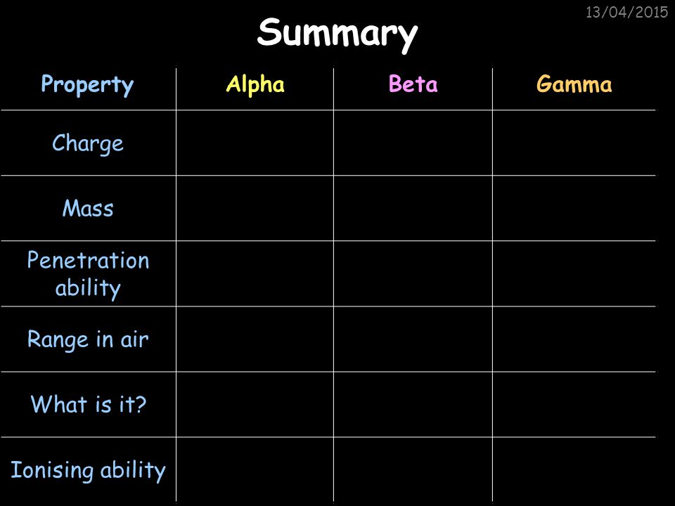 Summary Property Alpha Beta Gamma Charge Mass Penetration ability