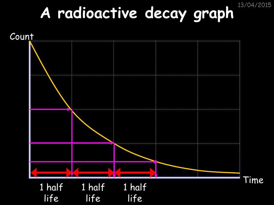 A radioactive decay graph