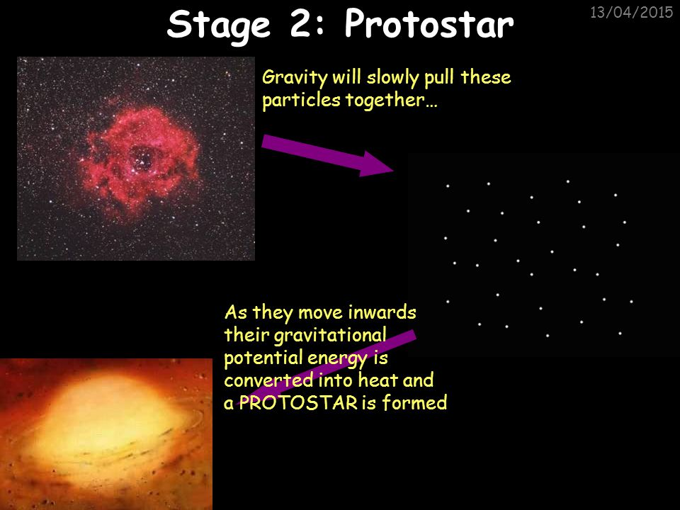 Stage 2: Protostar Gravity will slowly pull these particles together…