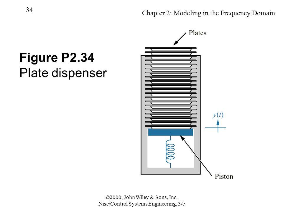 Figure P2.34 Plate dispenser